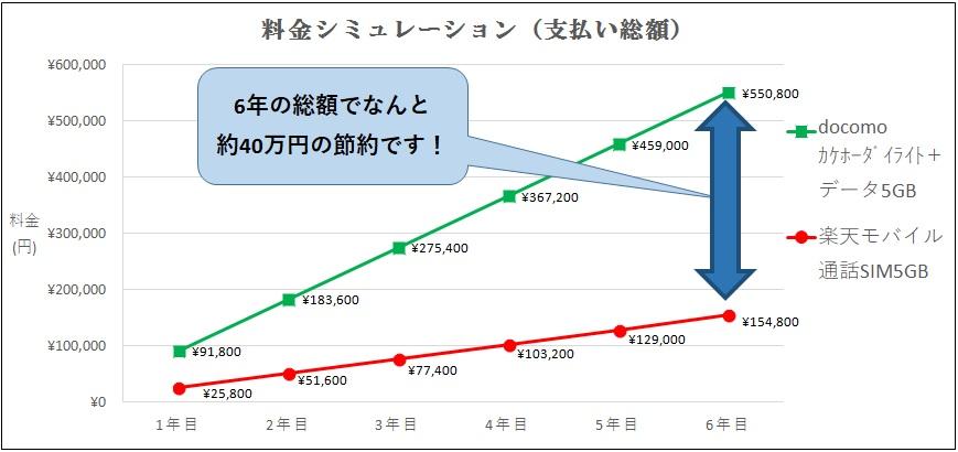 楽天モバイル・キャリア6年累計支払額推移