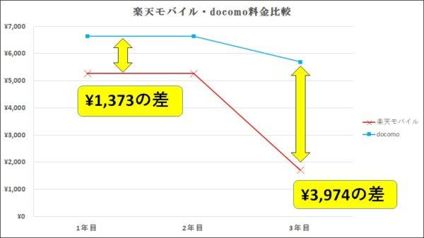 楽天モバイルとdocomoの料金比較
