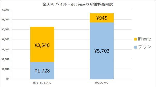 楽天モバイルとdocomoの月額料金内訳