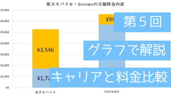 第五回楽天モバイルとdocomoの料金比較